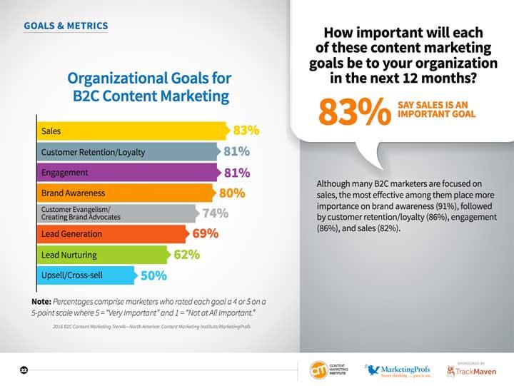 b2c-organizational-goals