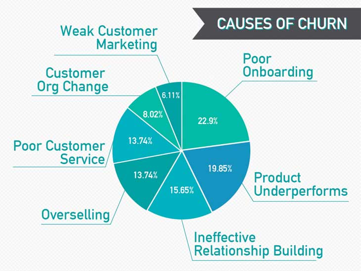 Overcome causes of customer churn to increase customer retention