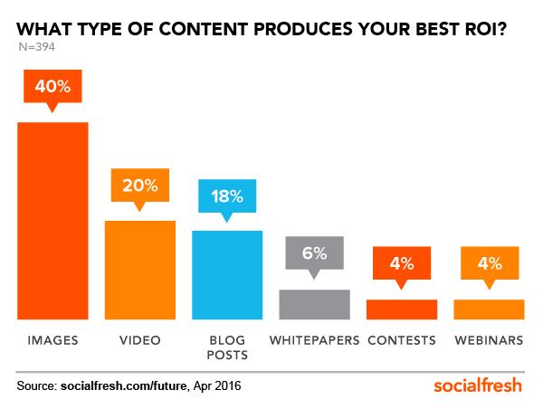 content-ROI-FOS-Social-Fresh