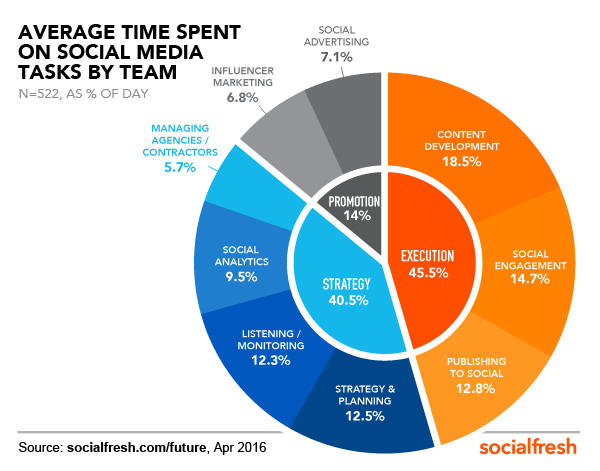 time-spent-social-tasks-FOS-Social-Fresh
