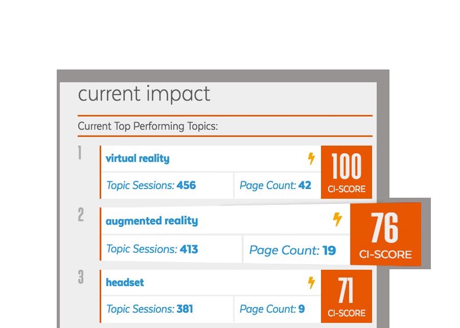 Top performing content analytics
