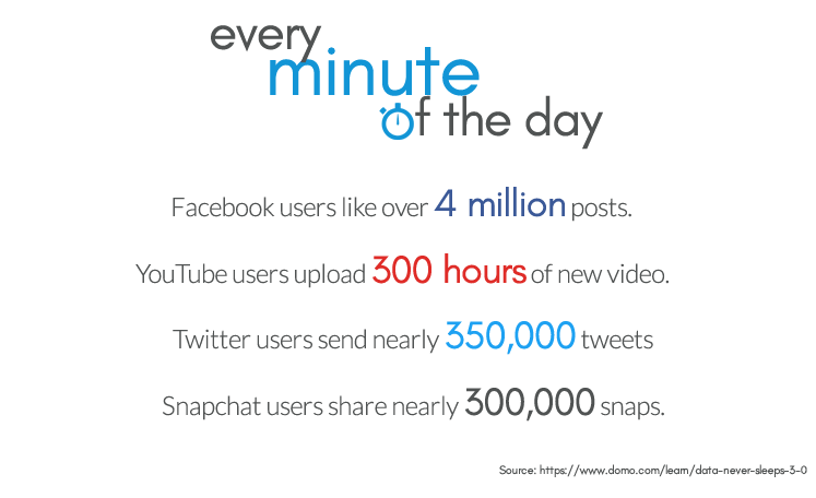 Internet data usage every minute of the day