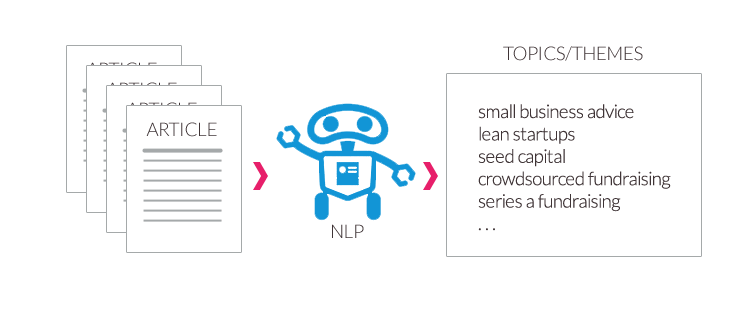 Natural Language Processing for content intelligence