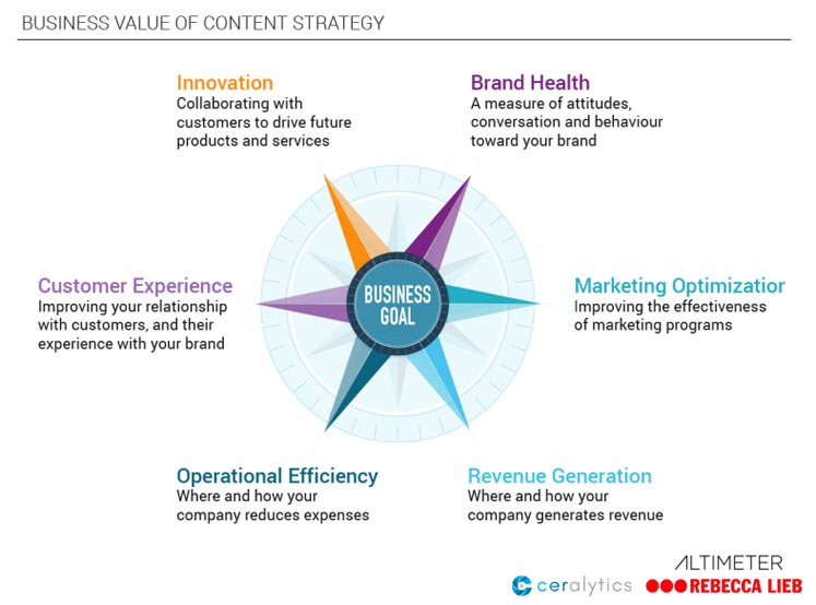 Business value of content strategy