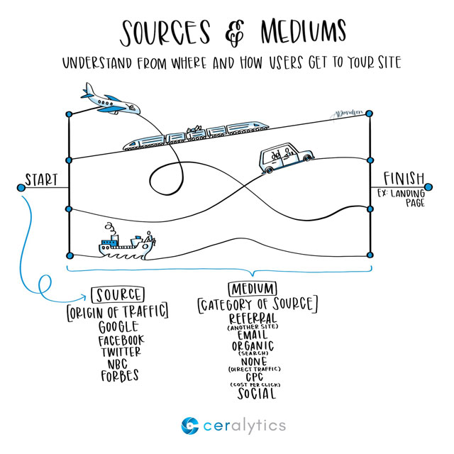 Sources & Mediums Explanation