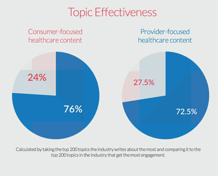 Healthcare content marketing effectiveness