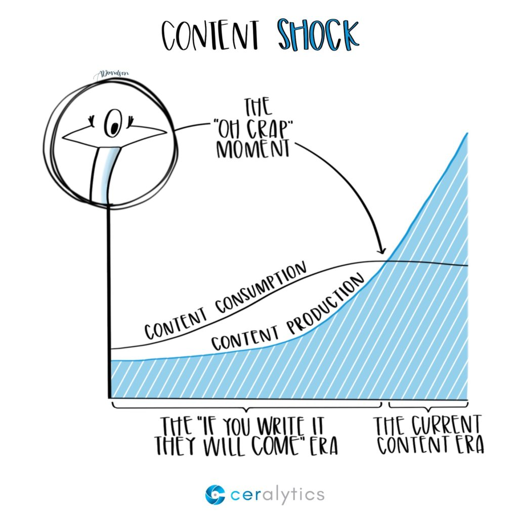 What is content shock?