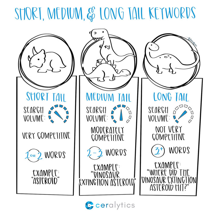 Short, medium, & long tail keywords for SEO