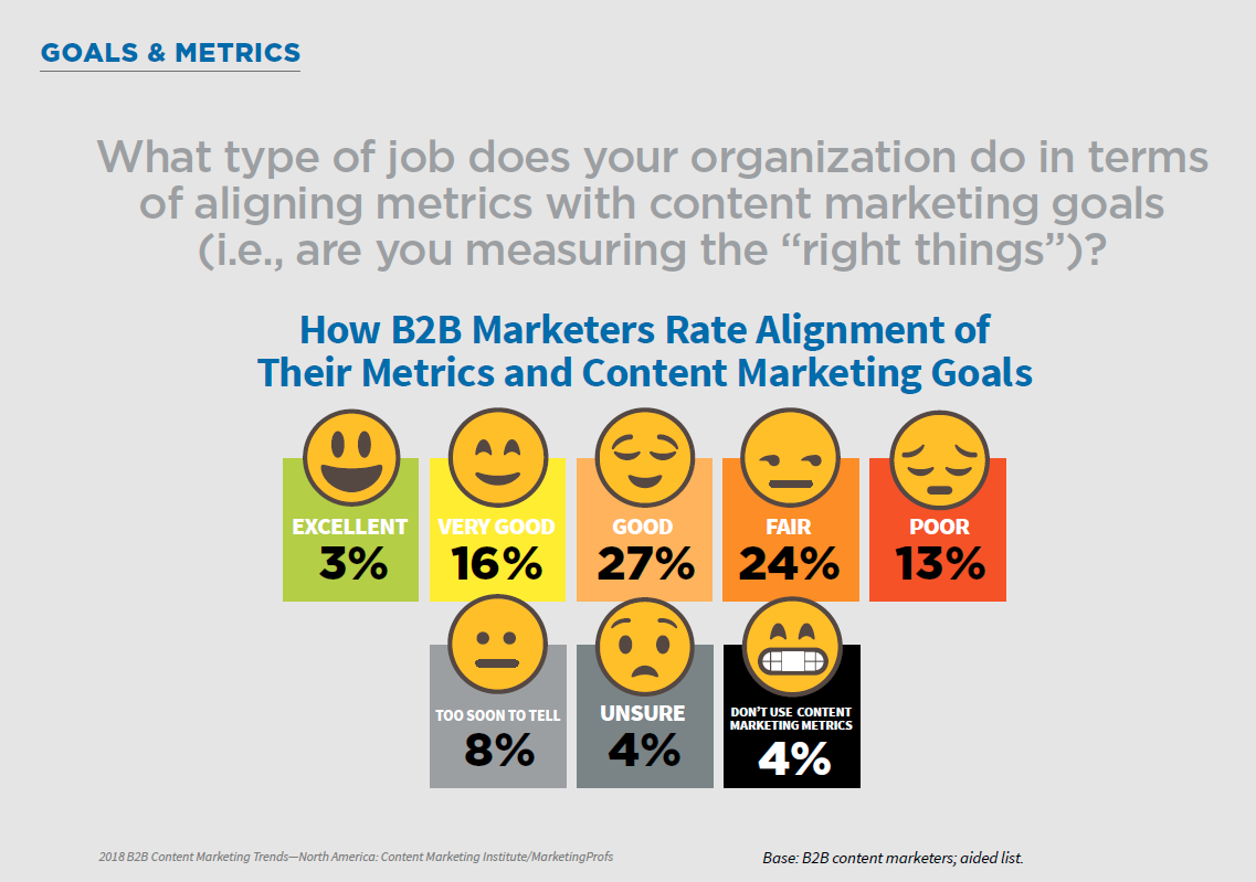 B2C Marketer alignment of content marketing goals to metrics