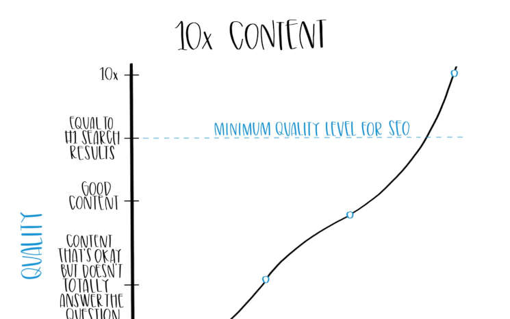 10x content featured image