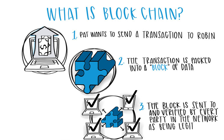 Blockchain featured image