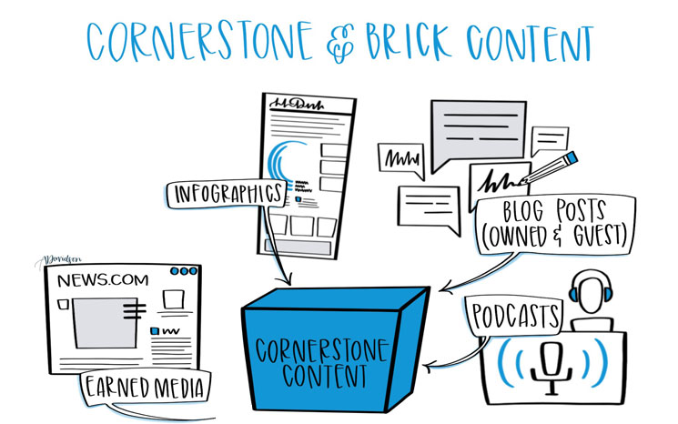 Cornerstone and Brick Content Featured