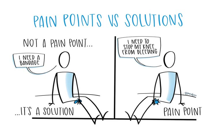 pain-points-vs-solutions-featured