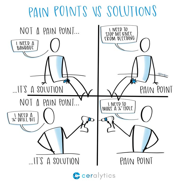 Pain Points vs. Solutions