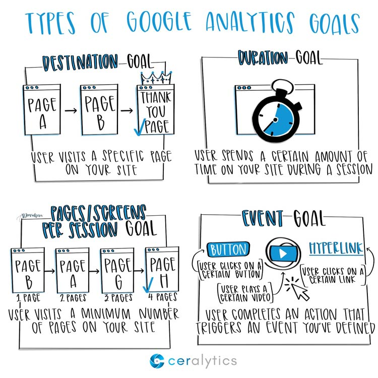Google Analytics Goal Types