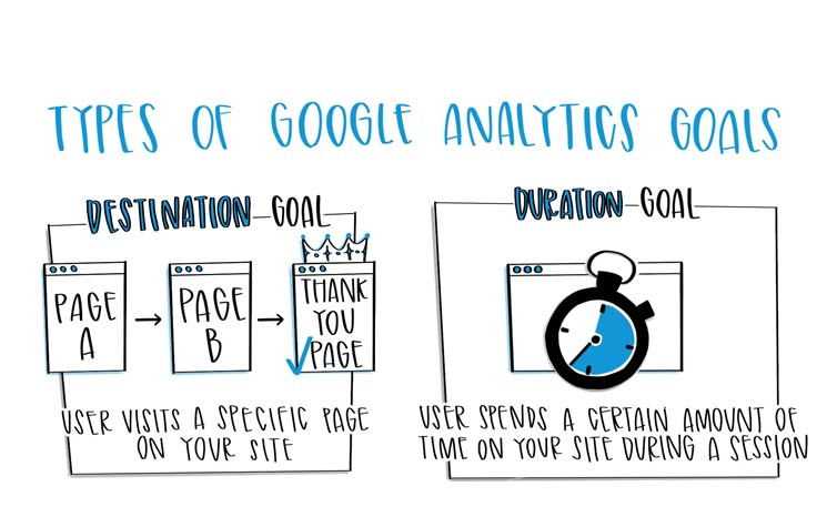 Google Analytics Goals Featured Image
