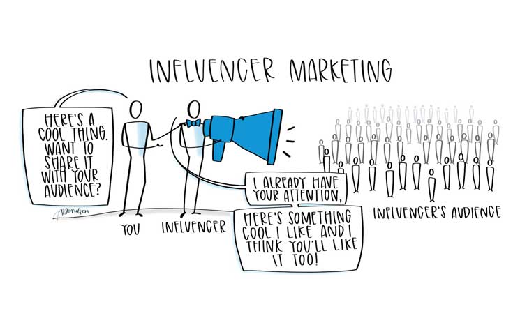 Influencer marketing featured image