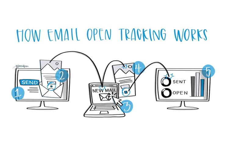 Email tracking featured image