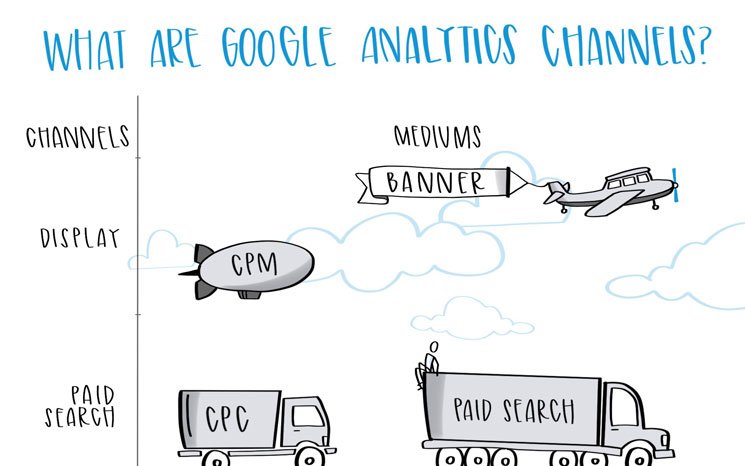 Google Analytics Channels Featured Image