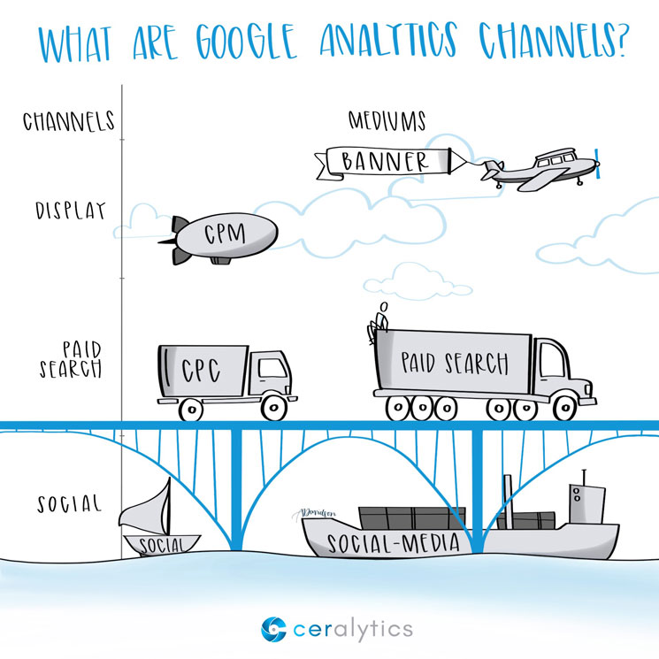 What are Google Analytics Channels