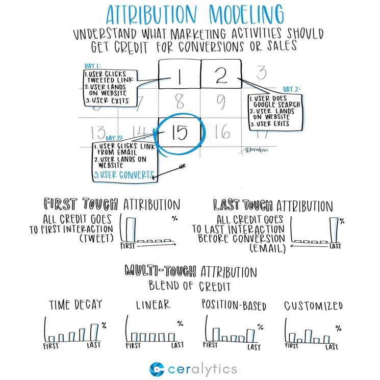Attribution Modeling