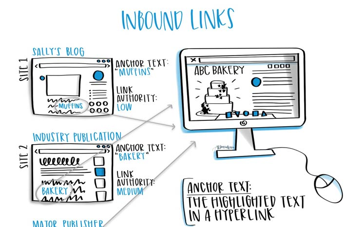 Inbound Links Featured Image