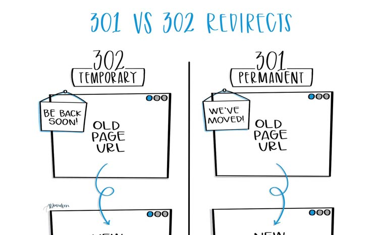 301 vs. 302 Redirects Featured Image