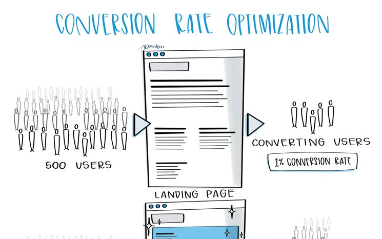 Conversion Rate Optimization Featured Image