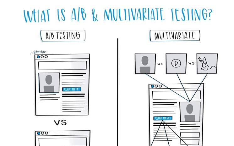 A/B & Multivariate Testing Featured Image