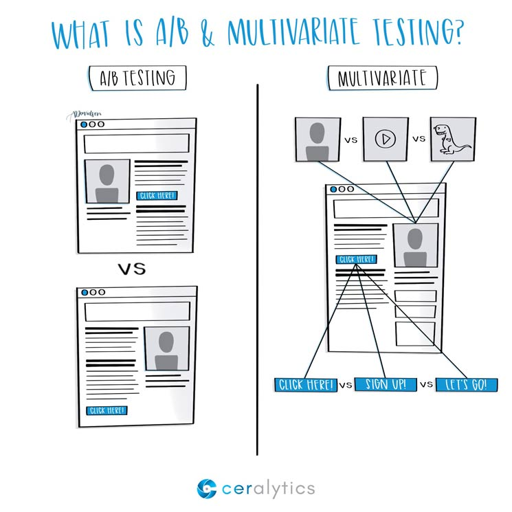 A/B vs. Multivariate Testing