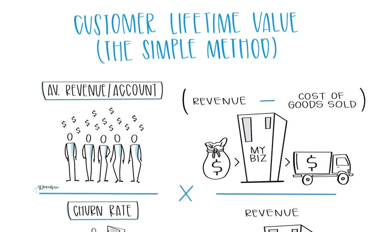 Customer Lifetime Value Featured Image