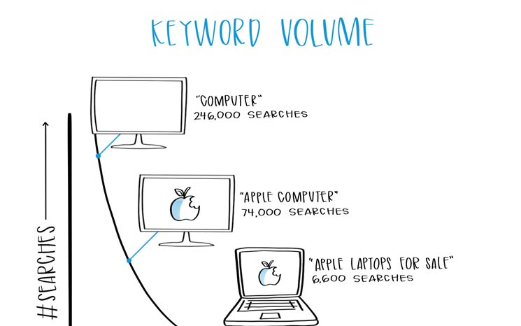 Keyword Volume Featured