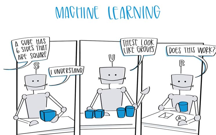 3 Types of Machine Learning Featured Image