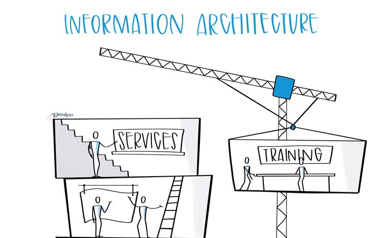 Information Architecture Featured Image