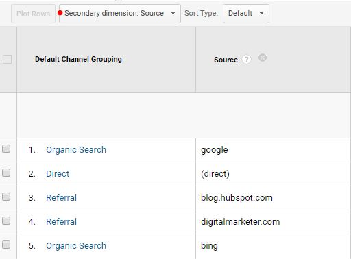 Secondary Dimension in Google Analytics